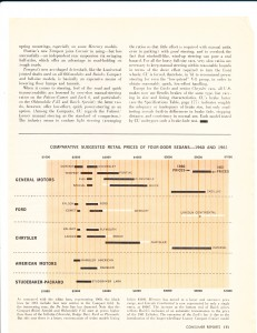 Consumer Reports April 1961  Auto Buying Gui4de Pg 20